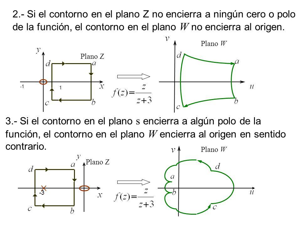 2.- Si el contorno en el plano Z no encierra a ningún cero o polo de la función, el contorno en el plano W no encierra al origen. 1 Plano Z Plano W 3.