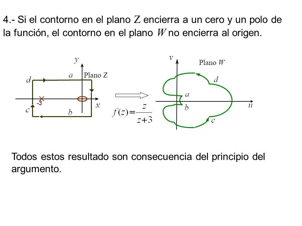 4.- Si el contorno en el plano Z encierra a un cero y un polo de la función, el contorno en el plano W no encierra al origen. -3 Plano Z Plano W Todos