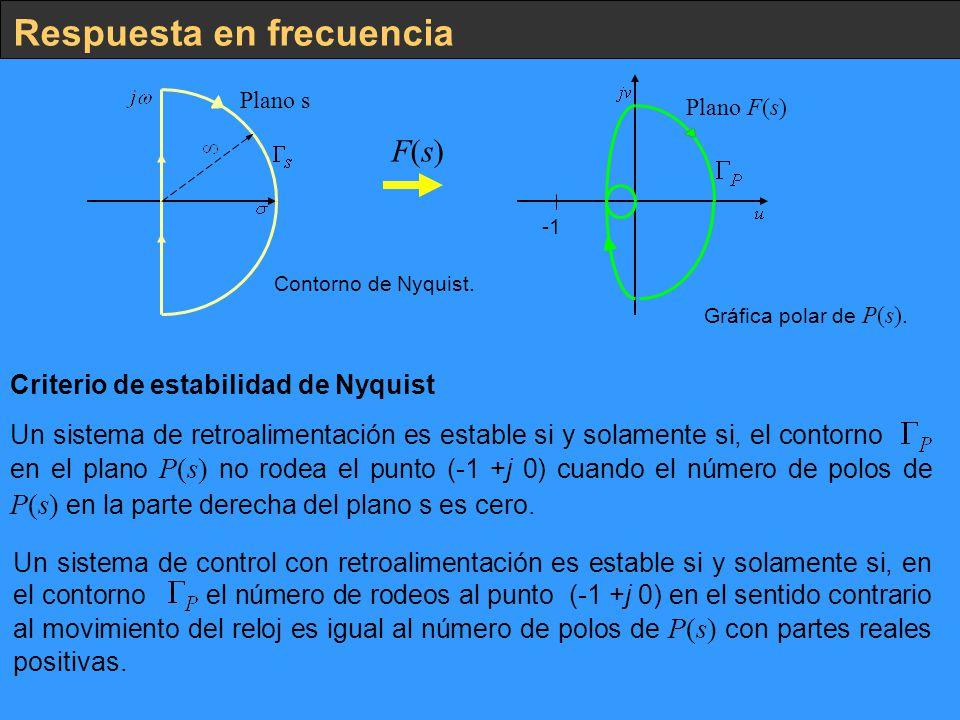 Respuesta en frecuencia F(s)F(s) Contorno de Nyquist. Gráfica polar de P(s). Plano s Plano F(s) Criterio de estabilidad de Nyquist Un sistema de retro