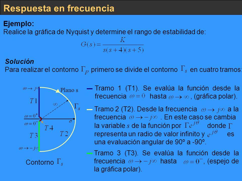 Respuesta en frecuencia Ejemplo: Realice la gráfica de Nyquist y determine el rango de estabilidad de: Solución Para realizar el contorno primero se d