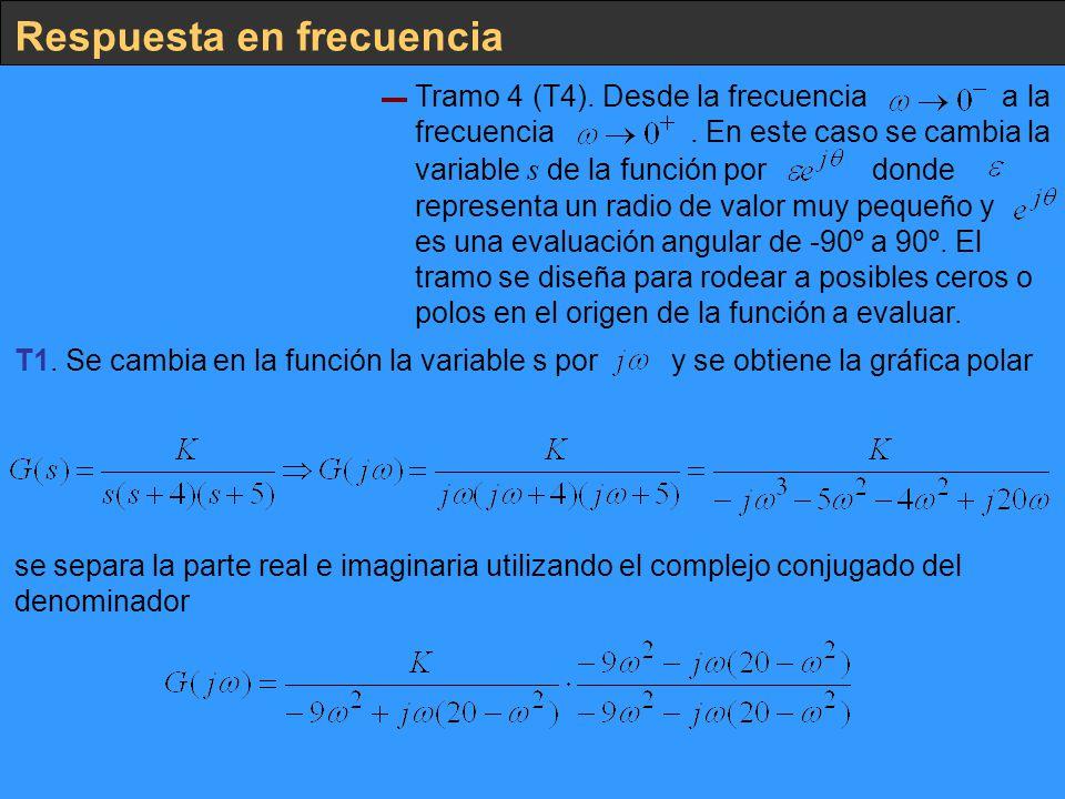 Respuesta en frecuencia Tramo 4 (T4). Desde la frecuencia a la frecuencia. En este caso se cambia la variable s de la función por donde representa un