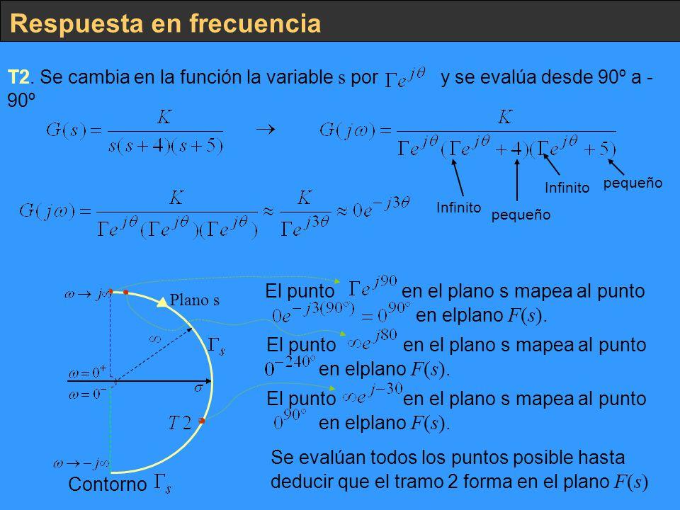 Respuesta en frecuencia T2. Se cambia en la función la variable s por y se evalúa desde 90º a - 90º Infinito pequeño Plano s Contorno El punto en el p