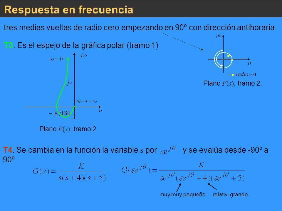 Respuesta en frecuencia tres medias vueltas de radio cero empezando en 90º con dirección antihoraria. Plano F(s), tramo 2. T3. Es el espejo de la gráf