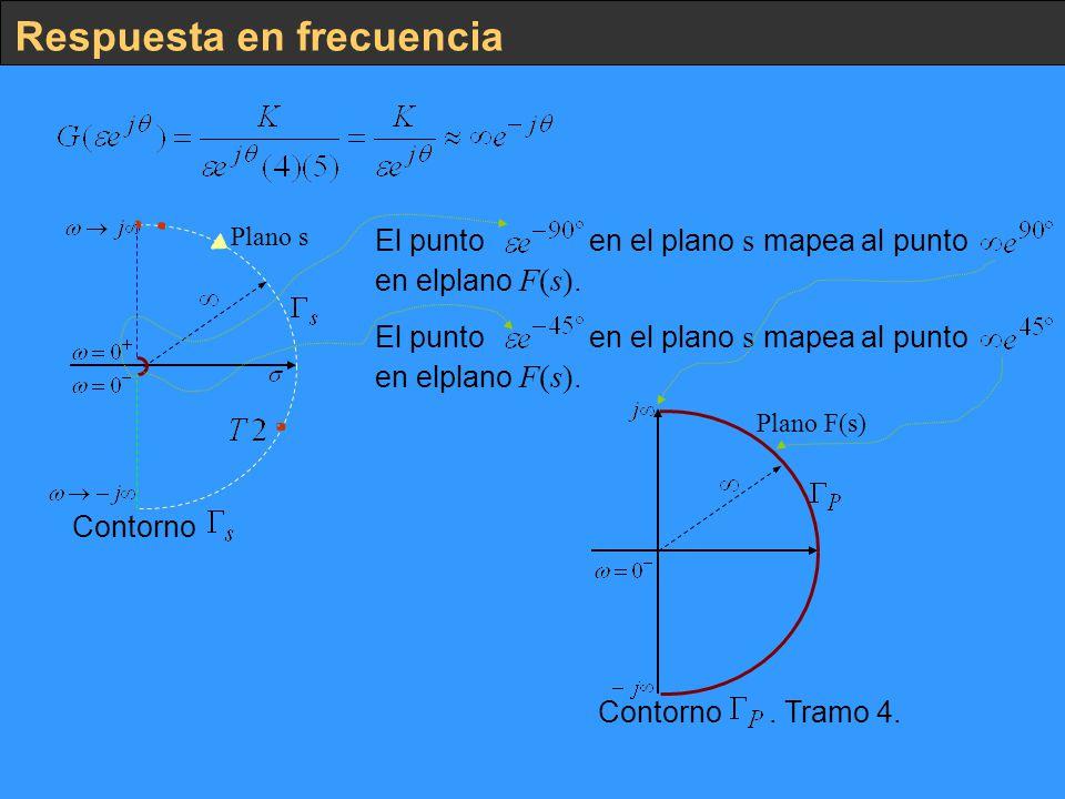 Respuesta en frecuencia Plano s Contorno El punto en el plano s mapea al punto. en elplano F(s). Plano F(s) Contorno. Tramo 4.