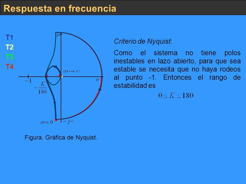Respuesta en frecuencia Figura. Gráfica de Nyquist. T1 T3 T4 T2 Criterio de Nyquist: Como el sistema no tiene polos inestables en lazo abierto, para q