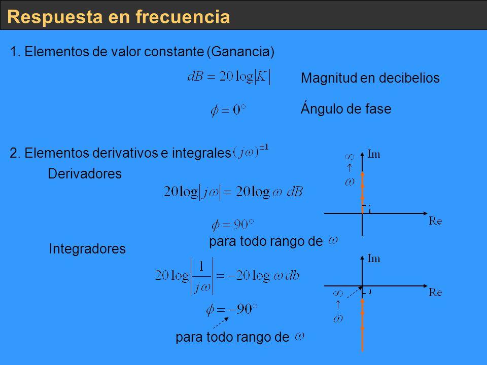 Respuesta en frecuencia 1. Elementos de valor constante (Ganancia) Magnitud en decibelios Ángulo de fase 2. Elementos derivativos e integrales Derivad