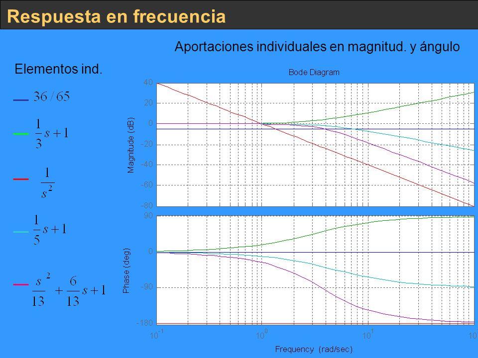 Respuesta en frecuencia Elementos ind. Aportaciones individuales en magnitud. y ángulo
