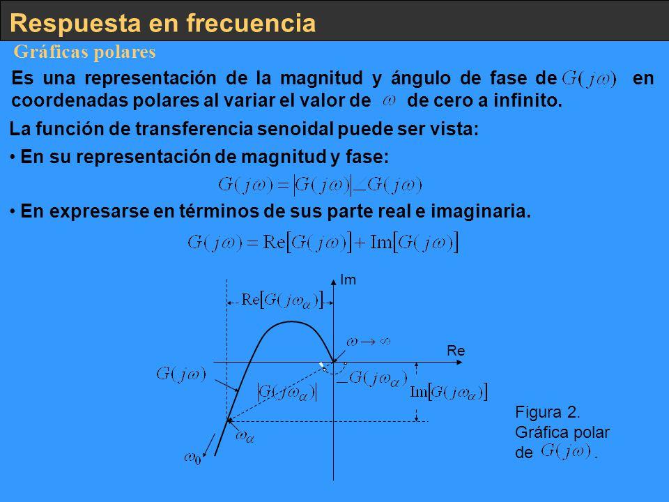 Respuesta en frecuencia Gráficas polares Es una representación de la magnitud y ángulo de fase de en coordenadas polares al variar el valor de de cero