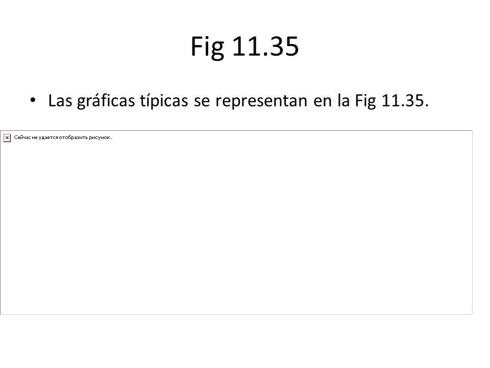 Fig 11.35 Las gráficas típicas se representan en la Fig 11.35.