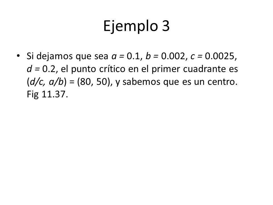 Ejemplo 3 Si dejamos que sea a = 0.1, b = 0.002, c = 0.0025, d = 0.2, el punto crítico en el primer cuadrante es (d/c, a/b) = (80, 50), y sabemos que