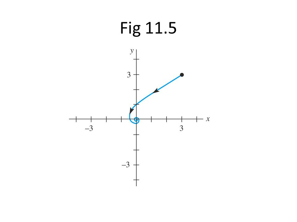 Fig 11.5