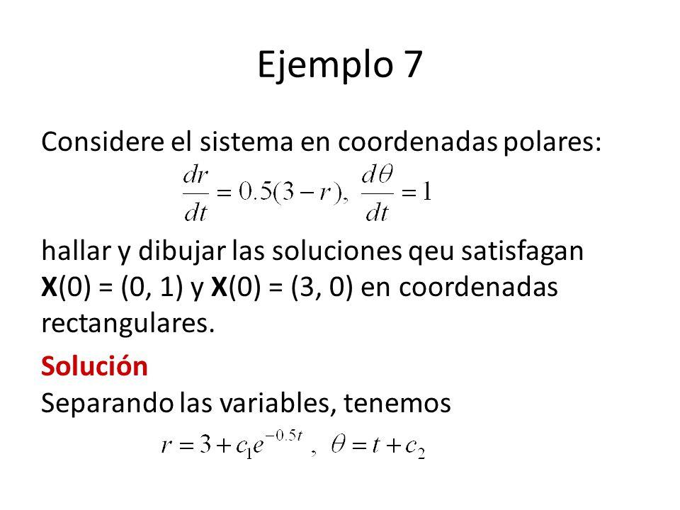 Ejemplo 7 Considere el sistema en coordenadas polares: hallar y dibujar las soluciones qeu satisfagan X(0) = (0, 1) y X(0) = (3, 0) en coordenadas rec