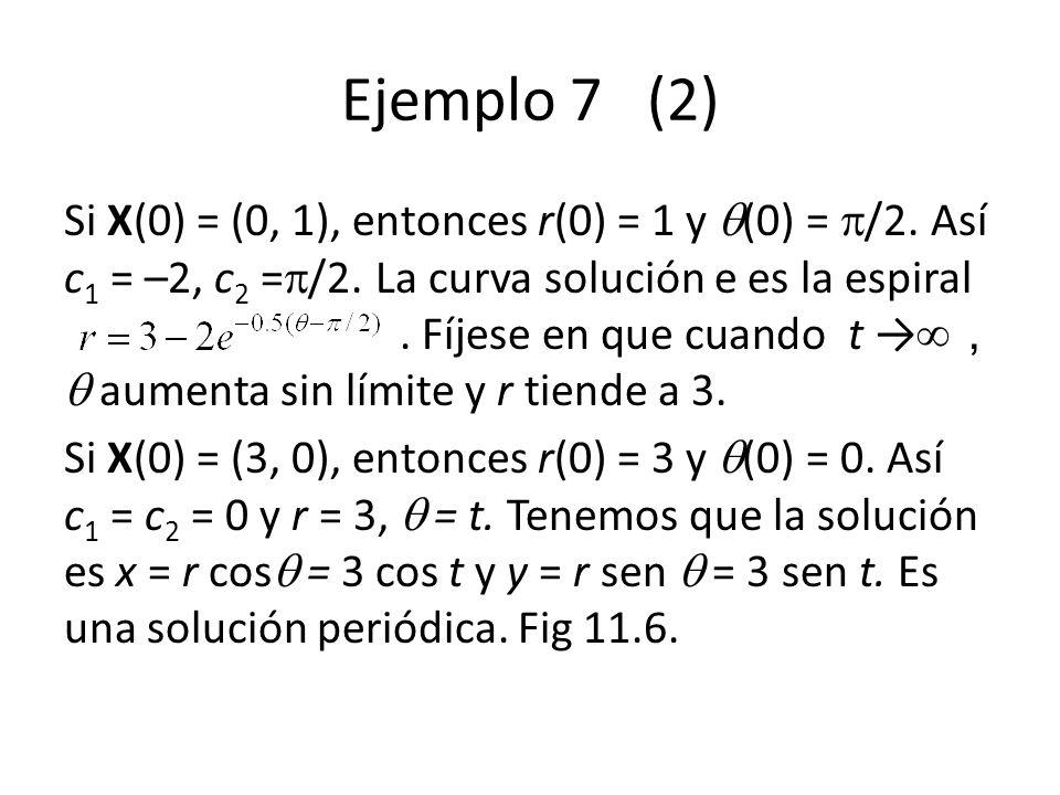 Ejemplo 7 (2) Si X(0) = (0, 1), entonces r(0) = 1 y (0) = /2. Así c 1 = –2, c 2 = /2. La curva solución e es la espiral. Fíjese en que cuando t aument