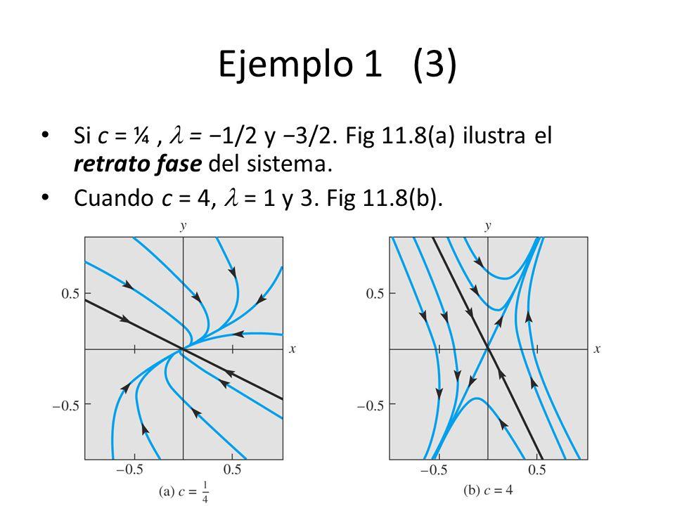 Ch11_35 Ejemplo 1 (3) Si c = ¼, = 1/2 y 3/2. Fig 11.8(a) ilustra el retrato fase del sistema. Cuando c = 4, = 1 y 3. Fig 11.8(b).