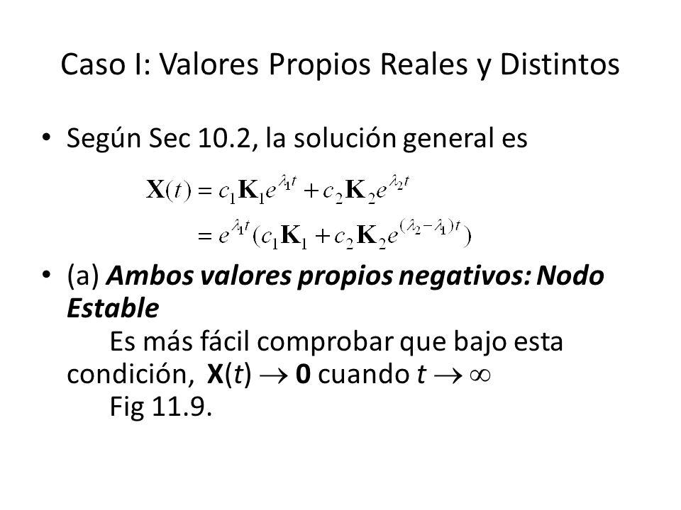 Caso I: Valores Propios Reales y Distintos Según Sec 10.2, la solución general es (a) Ambos valores propios negativos: Nodo Estable Es más fácil comprobar que bajo esta condición, X(t) 0 cuando t Fig 11.9.