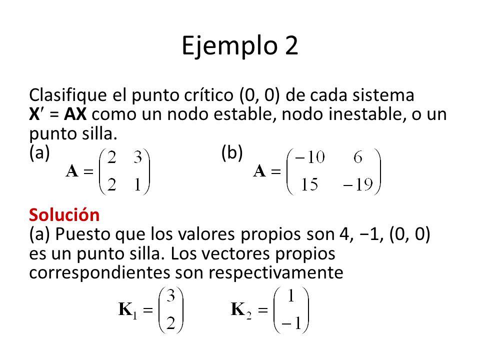 Ejemplo 2 Clasifique el punto crítico (0, 0) de cada sistema X = AX como un nodo estable, nodo inestable, o un punto silla. (a) (b) Solución (a) Puest