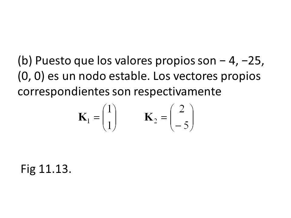 (b) Puesto que los valores propios son 4, 25, (0, 0) es un nodo estable. Los vectores propios correspondientes son respectivamente Fig 11.13.