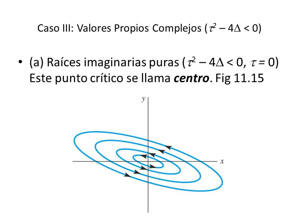 Caso III: Valores Propios Complejos ( 2 – 4 < 0) (a) Raíces imaginarias puras ( 2 – 4 < 0, = 0) Este punto crítico se llama centro. Fig 11.15