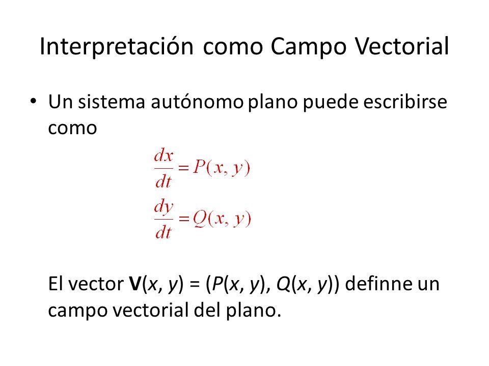Interpretación como Campo Vectorial Un sistema autónomo plano puede escribirse como El vector V(x, y) = (P(x, y), Q(x, y)) definne un campo vectorial del plano.
