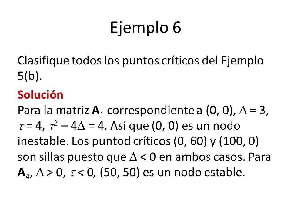 Ejemplo 6 Clasifique todos los puntos críticos del Ejemplo 5(b). Solución Para la matriz A 1 correspondiente a (0, 0), = 3, = 4, 2 – 4 = 4. Así que (0