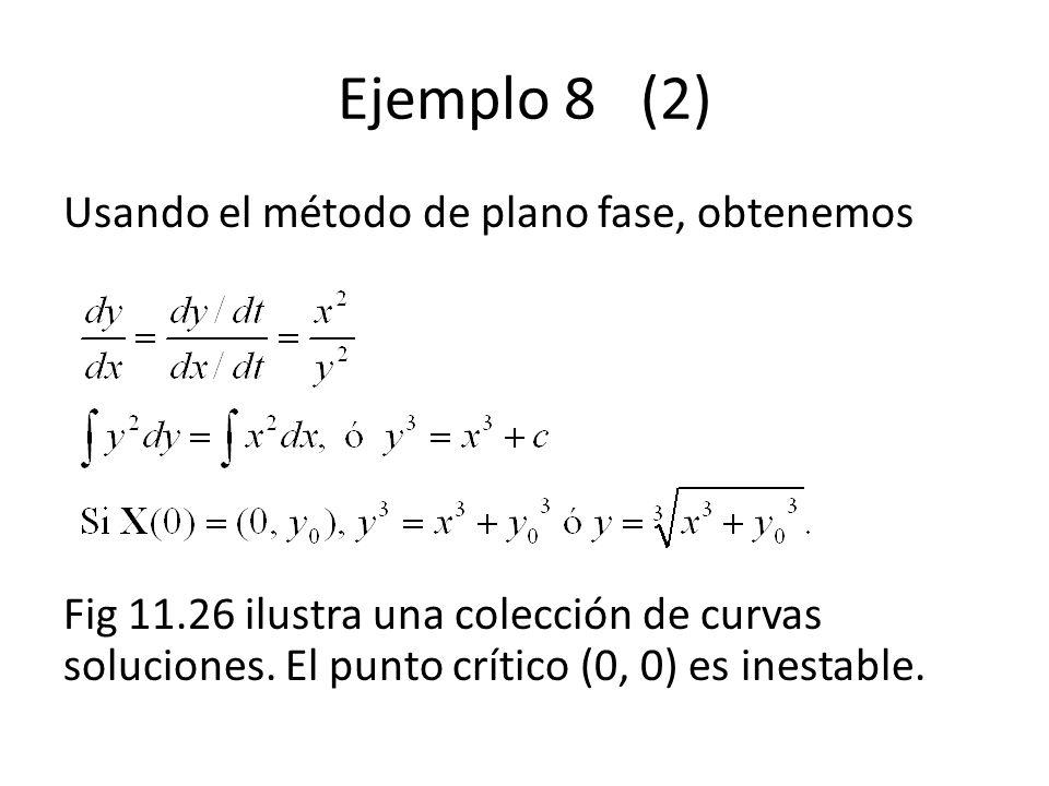 Ejemplo 8 (2) Usando el método de plano fase, obtenemos Fig 11.26 ilustra una colección de curvas soluciones. El punto crítico (0, 0) es inestable.