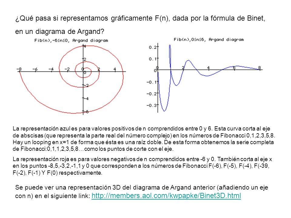 Para n>0 el cociente entre dos términos consecutivos tiende a Phi cuando n tiende a infinito.