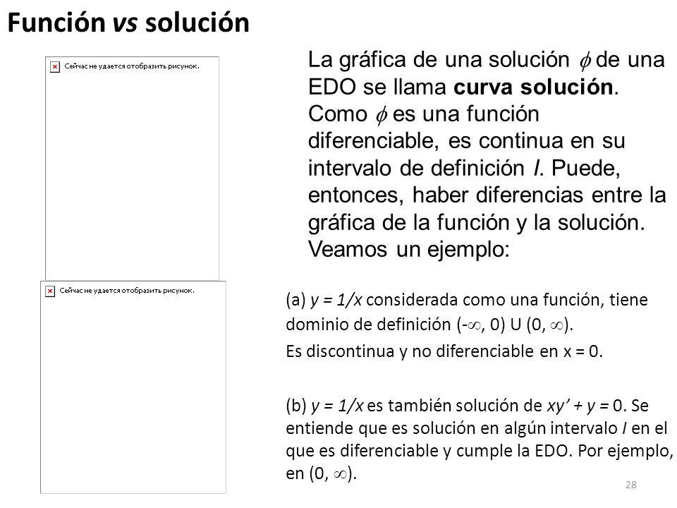 28 (a) y = 1/x considerada como una función, tiene dominio de definición (-, 0) U (0, ). Es discontinua y no diferenciable en x = 0. (b) y = 1/x es ta