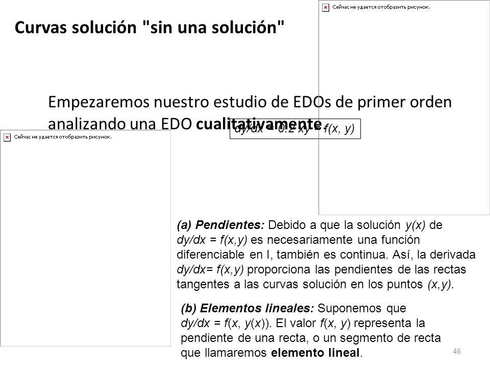 46 Empezaremos nuestro estudio de EDOs de primer orden analizando una EDO cualitativamente. (a) Pendientes: Debido a que la solución y(x) de dy/dx = f
