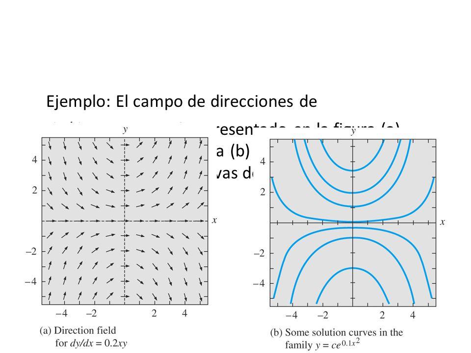 48 Ejemplo: El campo de direcciones de dy/dx = 0.2 xy está representado en la figura (a). Compárese con la figura (b) donde se han representado unas c