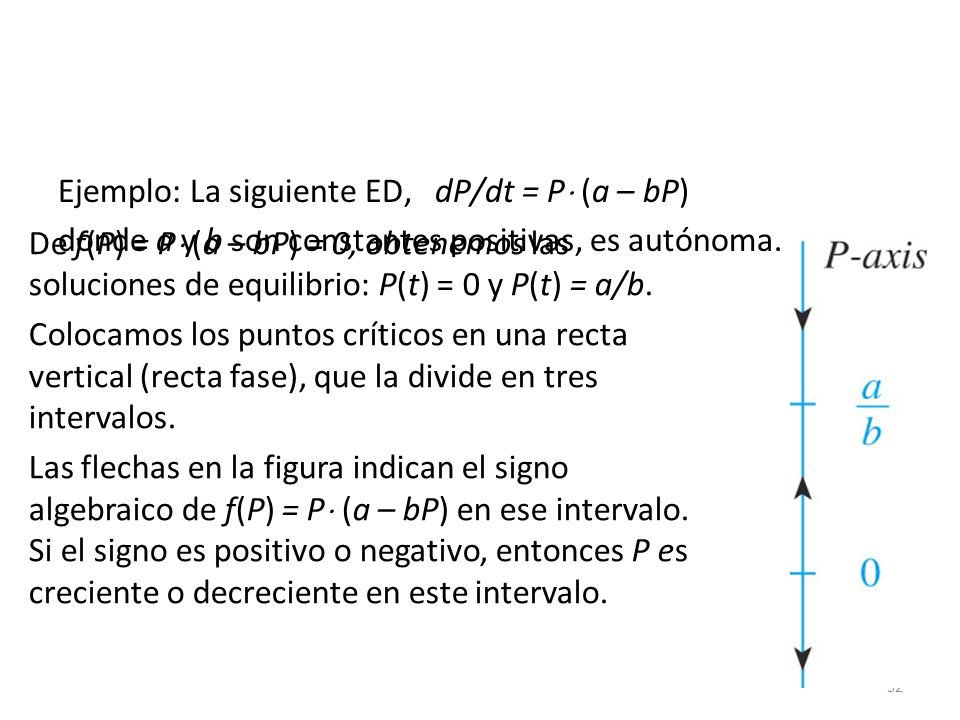 52 Ejemplo: La siguiente ED, dP/dt = P (a – bP) donde a y b son constantes positivas, es autónoma. De f(P) = P (a – bP) = 0, obtenemos las soluciones