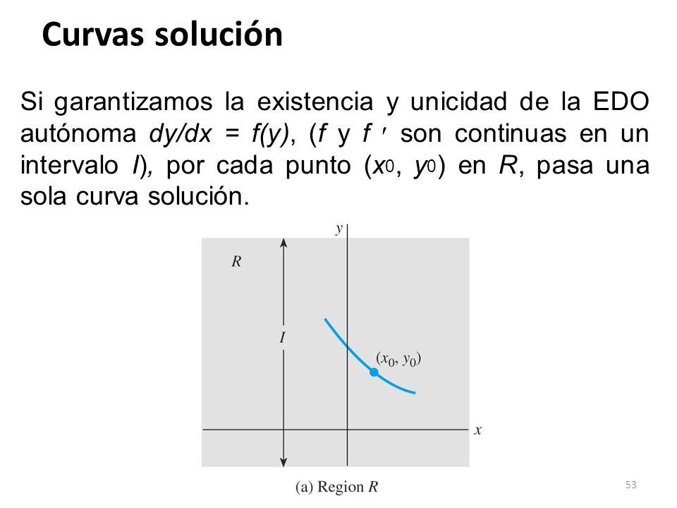 53 Curvas solución Si garantizamos la existencia y unicidad de la EDO autónoma dy/dx = f(y), (f y f son continuas en un intervalo I), por cada punto (