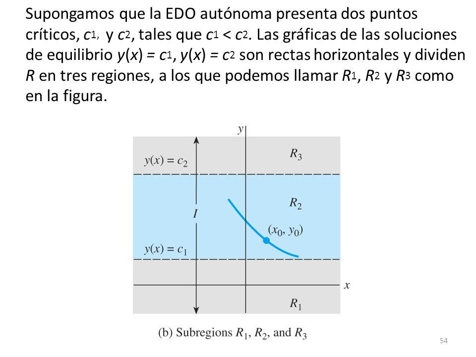 54 Supongamos que la EDO autónoma presenta dos puntos críticos, c 1, y c 2, tales que c 1 < c 2. Las gráficas de las soluciones de equilibrio y(x) = c