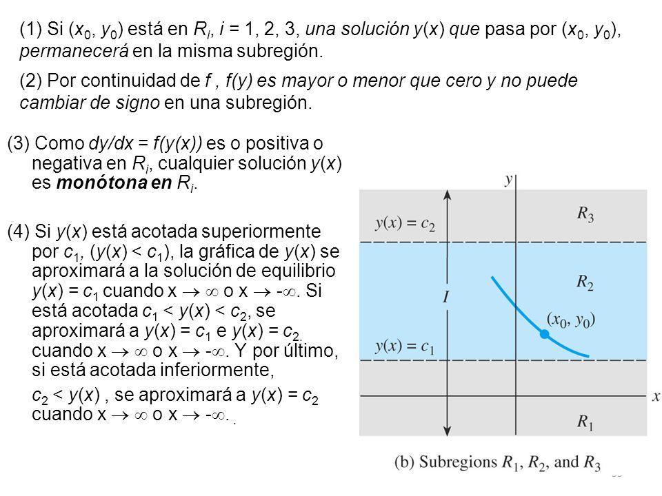 55 (3) Como dy/dx = f(y(x)) es o positiva o negativa en R i, cualquier solución y(x) es monótona en R i. (4) Si y(x) está acotada superiormente por c