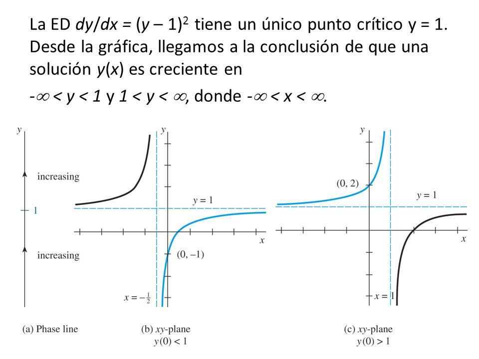57 La ED dy/dx = (y – 1) 2 tiene un único punto crítico y = 1. Desde la gráfica, llegamos a la conclusión de que una solución y(x) es creciente en - <