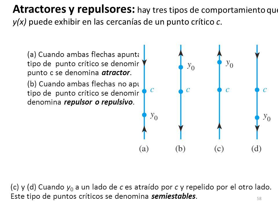 58 (a) Cuando ambas flechas apuntan a c, y(x) se aproximará a c. Este tipo de punto crítico se denomina asintóticamente estable. El punto c se denomin
