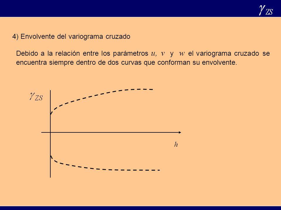 4) Envolvente del variograma cruzado Debido a la relación entre los parámetros u, v y w el variograma cruzado se encuentra siempre dentro de dos curva