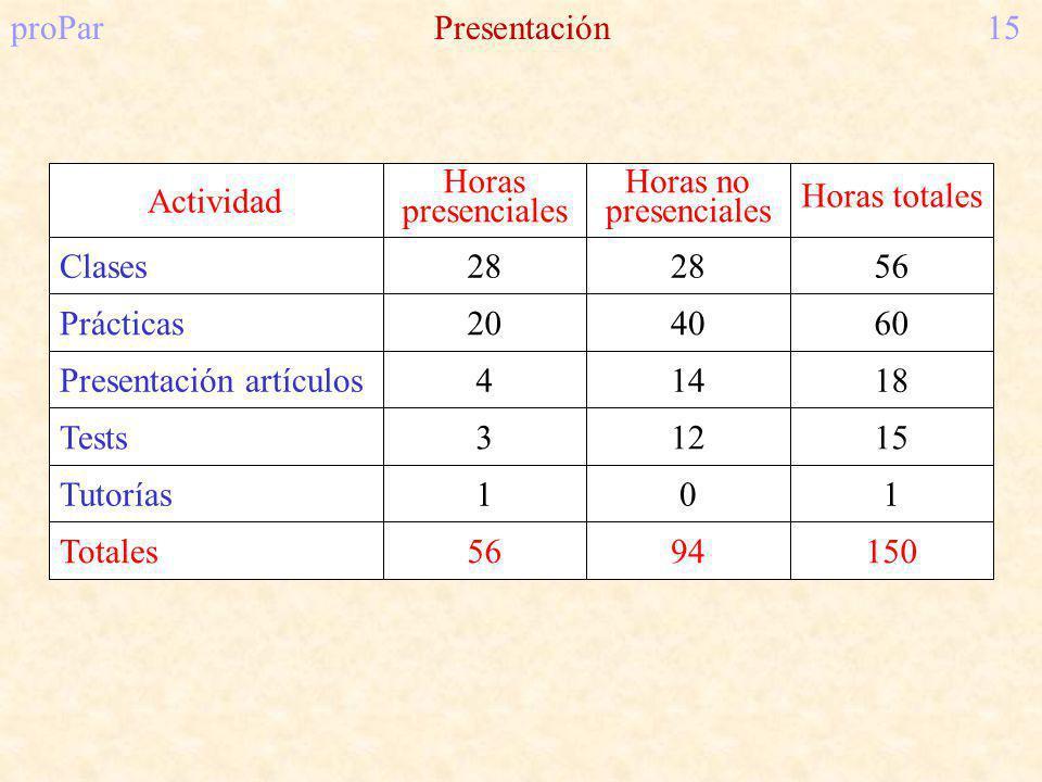 proParPresentación15 Actividad Horas presenciales Horas no presenciales Horas totales Clases Prácticas Presentación artículos Tests Tutorías Totales 28 20 4 3 1 56 28 40 14 12 0 94 56 60 18 15 1 150