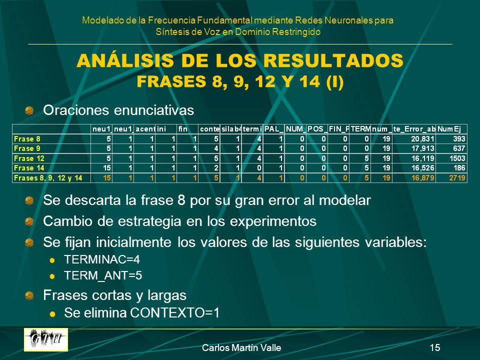Modelado de la Frecuencia Fundamental mediante Redes Neuronales para Síntesis de Voz en Dominio Restringido Carlos Martín Valle15 ANÁLISIS DE LOS RESU
