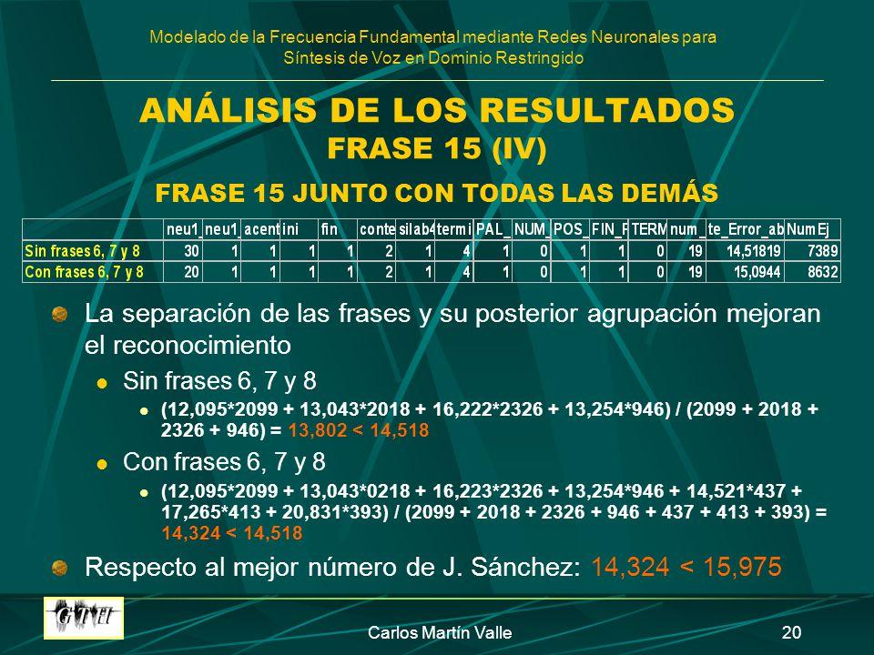 Modelado de la Frecuencia Fundamental mediante Redes Neuronales para Síntesis de Voz en Dominio Restringido Carlos Martín Valle20 ANÁLISIS DE LOS RESULTADOS FRASE 15 (IV) FRASE 15 JUNTO CON TODAS LAS DEMÁS La separación de las frases y su posterior agrupación mejoran el reconocimiento Sin frases 6, 7 y 8 (12,095*2099 + 13,043*2018 + 16,222*2326 + 13,254*946) / (2099 + 2018 + 2326 + 946) = 13,802 < 14,518 Con frases 6, 7 y 8 (12,095*2099 + 13,043*0218 + 16,223*2326 + 13,254*946 + 14,521*437 + 17,265*413 + 20,831*393) / (2099 + 2018 + 2326 + 946 + 437 + 413 + 393) = 14,324 < 14,518 Respecto al mejor número de J.