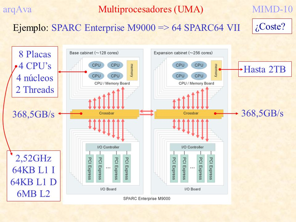 arqAva Multiprocesadores (UMA)MIMD-10 Ejemplo: SPARC Enterprise M9000 => 64 SPARC64 VII ¿Coste? 368,5GB/s 8 Placas 4 CPUs 4 núcleos 2 Threads Hasta 2T