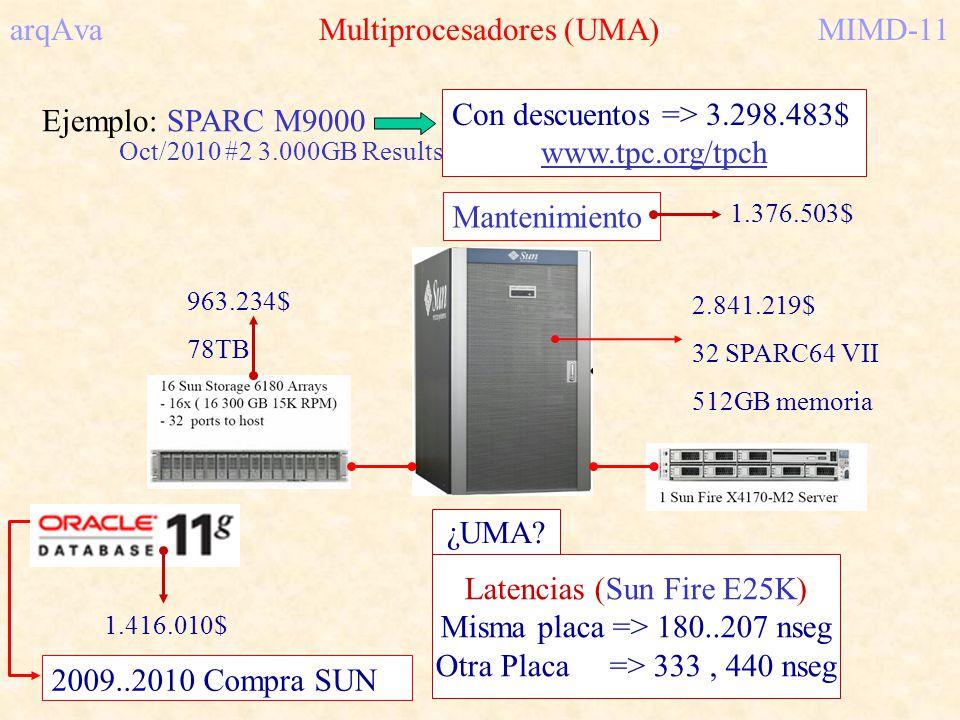 arqAva Multiprocesadores (UMA)MIMD-11 Ejemplo: SPARC M9000 Con descuentos => 3.298.483$ www.tpc.org/tpch Oct/2010 #2 3.000GB Results Latencias (Sun Fi