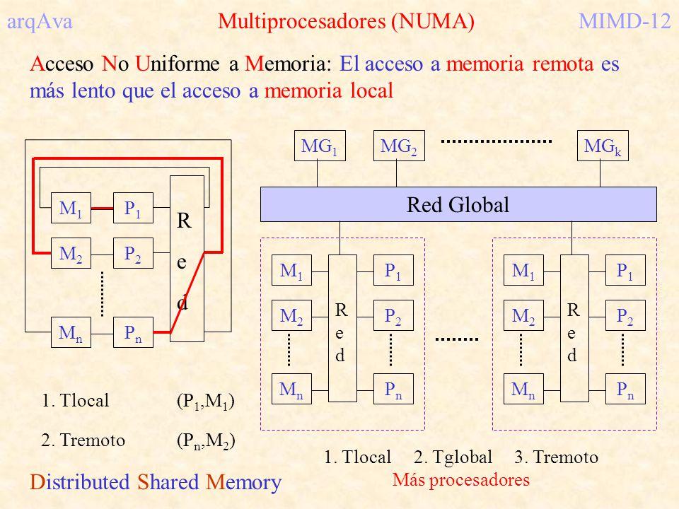 arqAva Multiprocesadores (NUMA)MIMD-12 Acceso No Uniforme a Memoria: El acceso a memoria remota es más lento que el acceso a memoria local 1. Tlocal(P