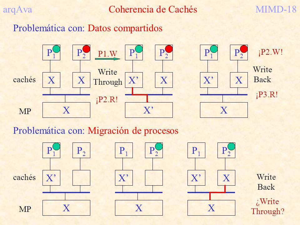 arqAva Coherencia de CachésMIMD-18 Problemática con: Datos compartidos Problemática con: Migración de procesos P1P1 X P2P2 X cachés MP P1P1 X P2P2 X P