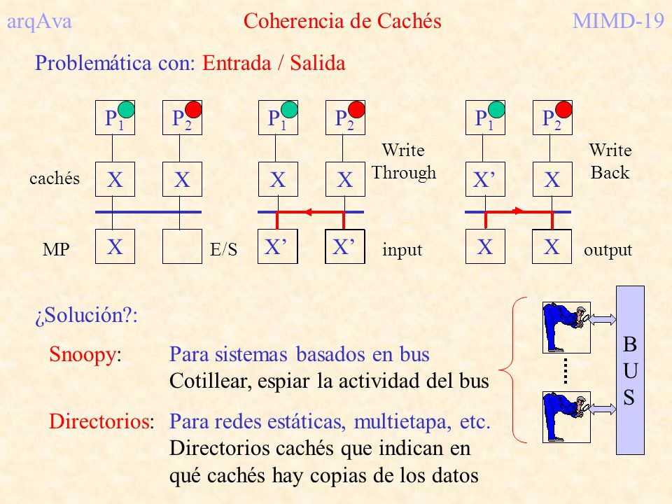 arqAva Coherencia de CachésMIMD-19 Problemática con: Entrada / Salida P1P1 X P2P2 X X cachés MPE/S P1P1 X P2P2 X Write Through X X P1P1 X P2P2 X X Wri
