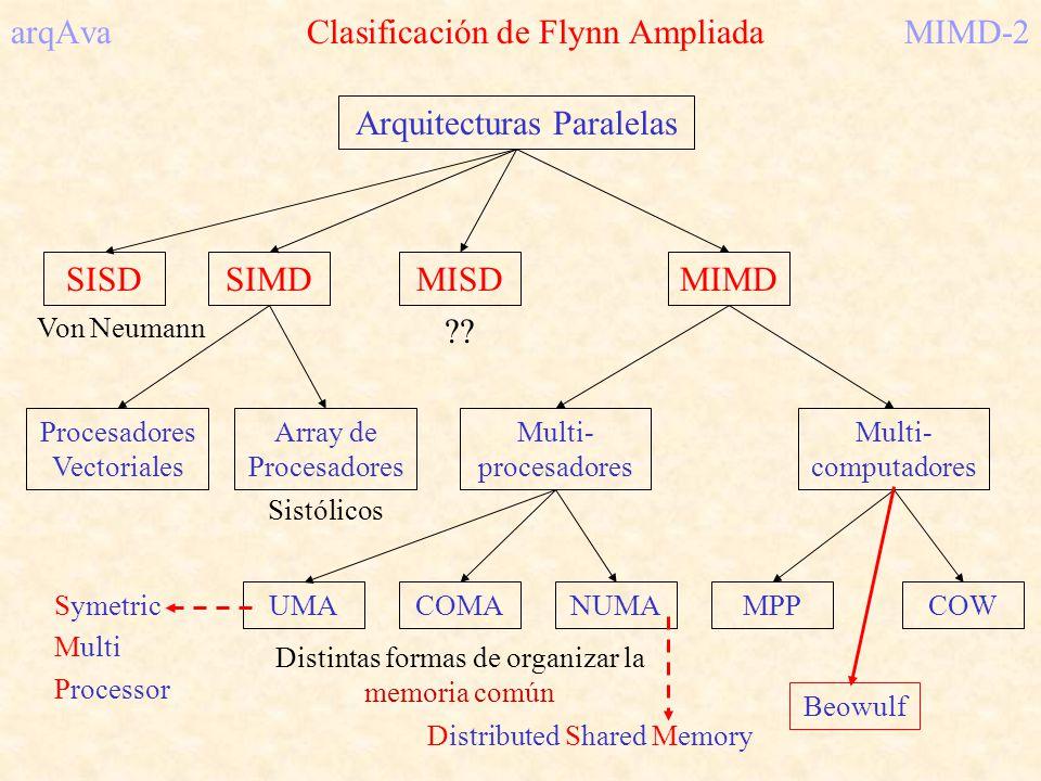 arqAva Multiprocesadores (NUMA)MIMD-13 Todavía dentro de NUMA, se contemplan dos modelos M1M1 P1P1 MnMn PnPn M2M2 P2P2 RedRed NC-NUMA Sistemas sin cachés CC-NUMA P1P1 C1C1 M1M1 PnPn CnCn MnMn P2P2 C2C2 M2M2 Red de interconexión Sistemas con Cachés Coherentes A A A