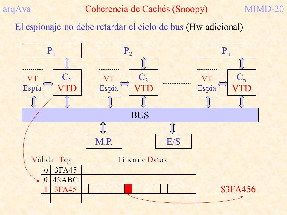 arqAva Coherencia de Cachés (Snoopy)MIMD-20 El espionaje no debe retardar el ciclo de bus (Hw adicional) P1P1 C 1 VTD BUS P2P2 C 2 VTD PnPn C n VTD M.
