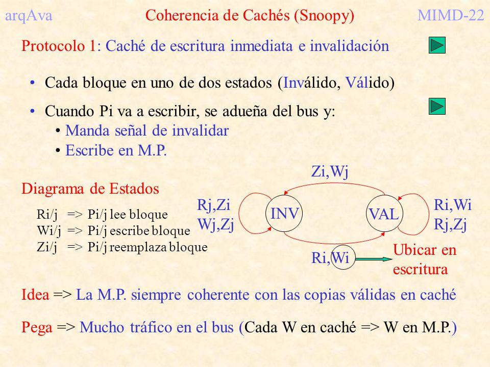 arqAva Coherencia de Cachés (Snoopy)MIMD-22 Protocolo 1: Caché de escritura inmediata e invalidación Cada bloque en uno de dos estados (Inválido, Váli