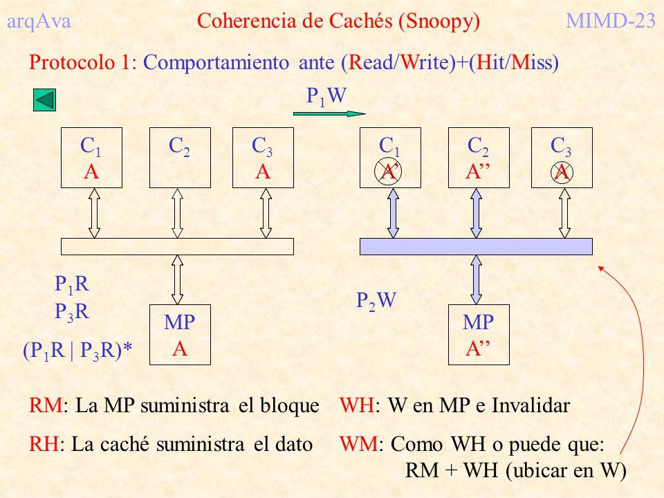 arqAva Coherencia de Cachés (Snoopy)MIMD-23 Protocolo 1: Comportamiento ante (Read/Write)+(Hit/Miss) C1C1 C2C2 C3C3 MP A RM: La MP suministra el bloqu