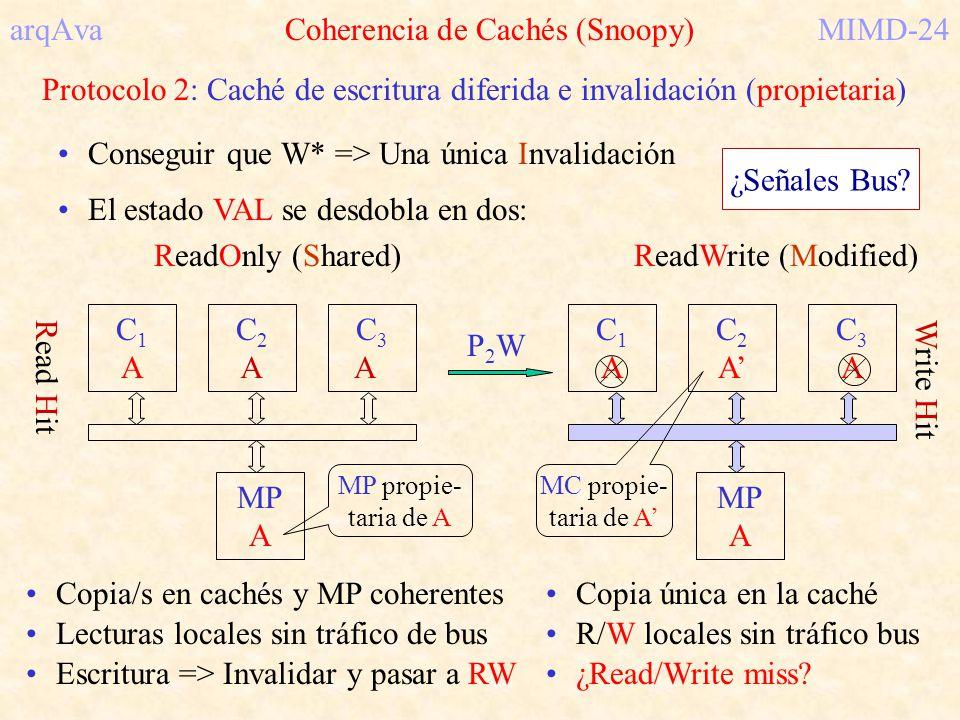 arqAva Coherencia de Cachés (Snoopy)MIMD-24 Protocolo 2: Caché de escritura diferida e invalidación (propietaria) Conseguir que W* => Una única Invali