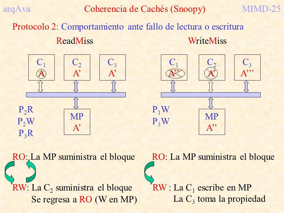 arqAva Coherencia de Cachés (Snoopy)MIMD-25 Protocolo 2: Comportamiento ante fallo de lectura o escritura C1AC1A C2C2 C3C3 MP A RO: La MP suministra e